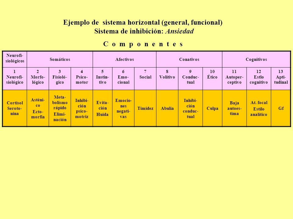 Ejemplo de sistema horizontal (general, funcional) Sistema de inhibición: Ansiedad C o m p o n e n t e s Neurofi- siológicos SomáticosAfectivosConativ