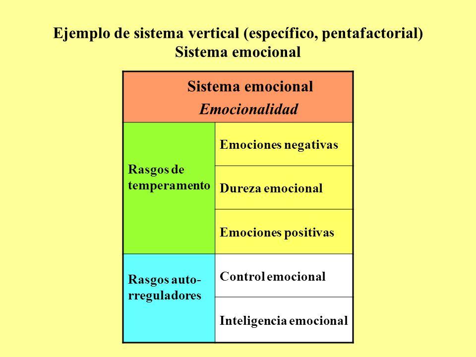 Ejemplo de sistema vertical (específico, pentafactorial) Sistema emocional Sistema emocional Emocionalidad Rasgos de temperamento Emociones negativas Dureza emocional Emociones positivas Rasgos auto- rreguladores Control emocional Inteligencia emocional