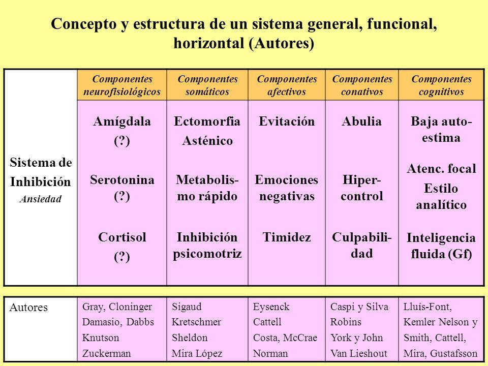 Concepto y estructura de un sistema general, funcional, horizontal (Autores) Sistema de Inhibición Ansiedad Componentes neurofisiológicos Componentes
