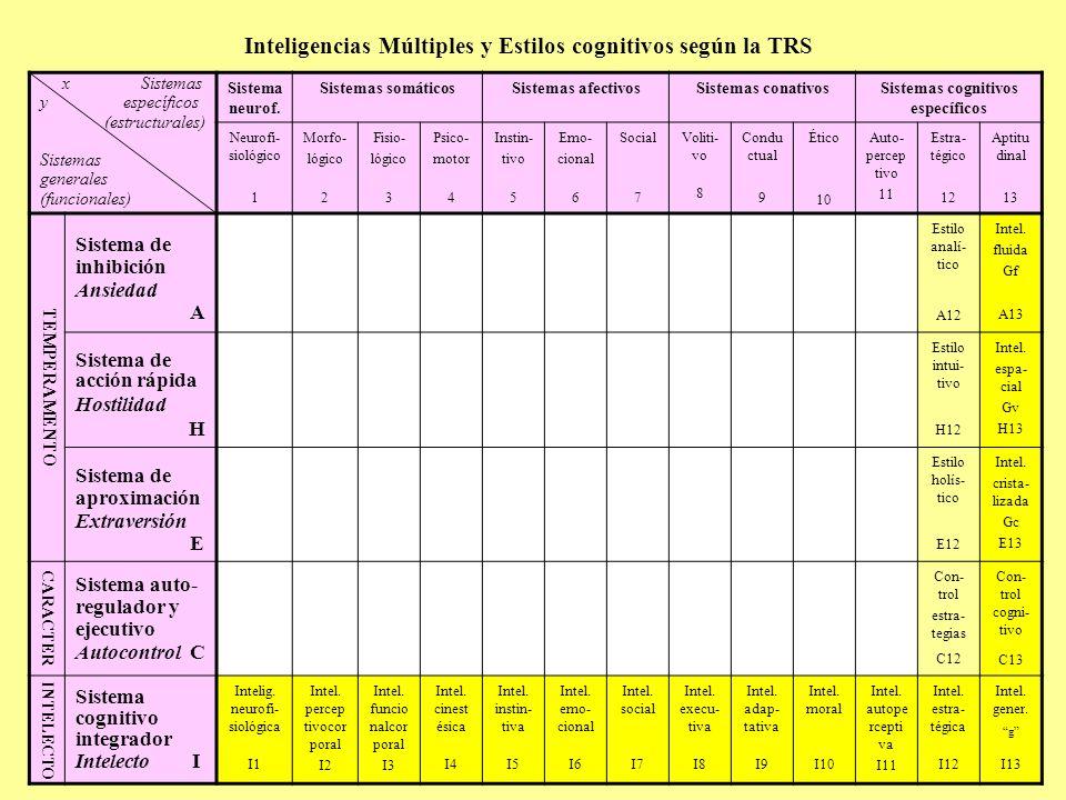 Inteligencias Múltiples y Estilos cognitivos según la TRS x Sistemas y específicos (estructurales) Sistemas generales (funcionales) Sistema neurof. Si