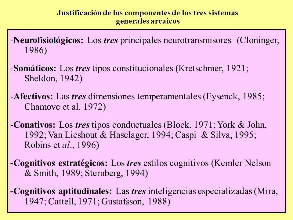 Justificación de los componentes de los tres sistemas generales arcaicos Neurofisiológicos: Los tres principales neurotransmisores (Cloninger, 1993) Somáticos: Los tres tipos constitucionales (Kretschmer, 1922, Sheldon, 1942) Afectivos : Las tres dimensiones PEN (Eysenck, 1985) -Neurofisiológicos: Los tres principales neurotransmisores (Cloninger, 1986) -Somáticos: Los tres tipos constitucionales (Kretschmer, 1921; Sheldon, 1942) -Afectivos: Las tres dimensiones temperamentales (Eysenck, 1985; Chamove et al.