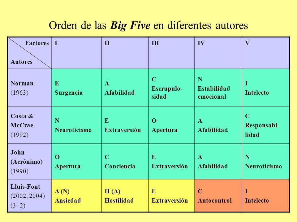 Orden de las Big Five en diferentes autores Factores Autores IIIIIIIVV Norman (1963) E Surgencia A Afabilidad C Escrupulo- sidad N Estabilidad emocional I Intelecto Costa & McCrae (1992) N Neuroticismo E Extraversión O Apertura A Afabilidad C Responsabi- lidad John (Acrónimo) (1990) O Apertura C Conciencia E Extraversión A Afabilidad N Neuroticismo Lluís-Font (2002, 2004) (3+2) A (N) Ansiedad H (A) Hostilidad E Extraversión C Autocontrol I Intelecto