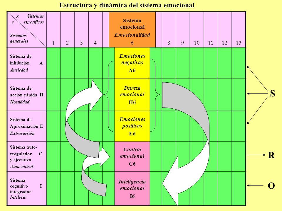 Estructura y dinámica del sistema emocional x Sistemas y específicos Sistemas generales 1234 Sistema emocional Emocionalidad 68910111213 S R O Sistema de inhibición A Ansiedad Emociones negativas A6 Sistema de acción rápida H Hostilidad Dureza emocional H6 Sistema de Aproximación E Extraversión Emociones positivas E6 Sistema auto- rregulador C y ejecutivo Autocontrol Control emocional C6 Sistema cognitivo I integrador Intelecto Inteligencia emocional I6