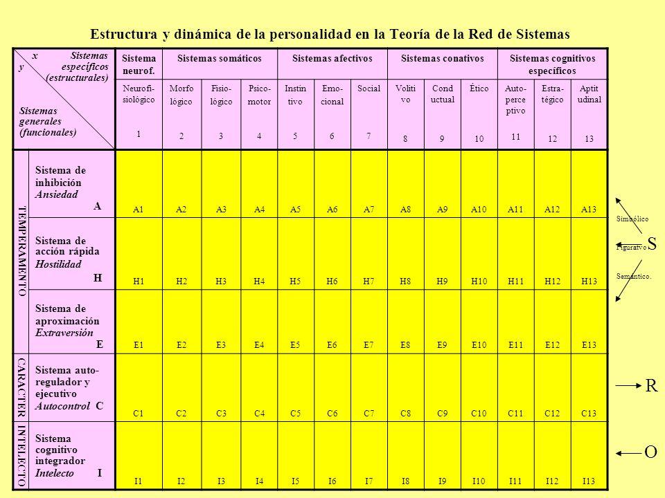 Estructura y dinámica de la personalidad en la Teoría de la Red de Sistemas x Sistemas y específicos (estructurales) Sistemas generales (funcionales)