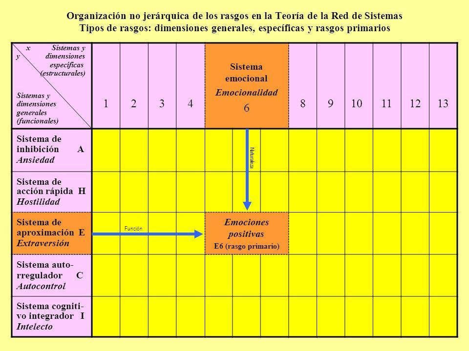 Organización no jerárquica de los rasgos en la Teoría de la Red de Sistemas Tipos de rasgos: dimensiones generales, específicas y rasgos primarios x Sistemas y y dimensiones específicas (estructurales) Sistemas y dimensiones generales (funcionales) 1234 Sistema emocional Emocionalidad 6 8910111213 Sistema de inhibición A Ansiedad Naturaleza Sistema de acción rápida H Hostilidad Sistema de aproximación E Extraversión Función Emociones positivas E6 (rasgo primario) Sistema auto- rregulador C Autocontrol Sistema cogniti- vo integrador I Intelecto