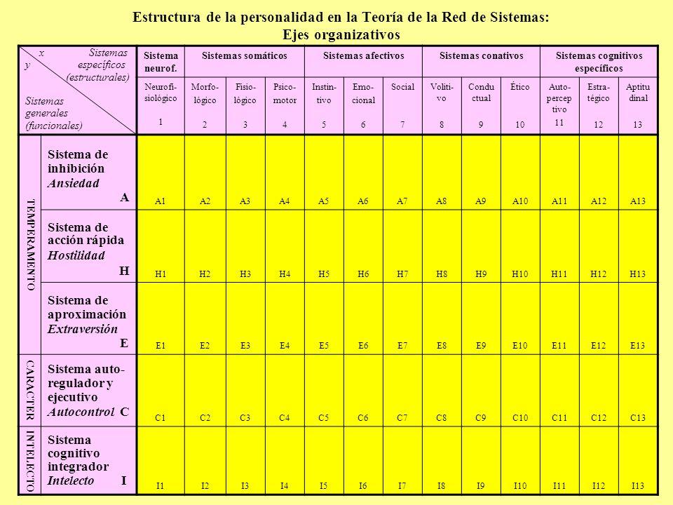 Estructura de la personalidad en la Teoría de la Red de Sistemas: Ejes organizativos x Sistemas y específicos (estructurales) Sistemas generales (func