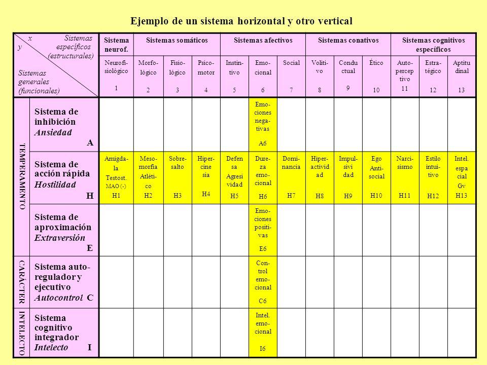 Ejemplo de sistema horizontal (general, funcional) Sistema de inhibición: Ansiedad C o m p o n e n t e s Neurofi- siológicos SomáticosAfectivosConativosCognitivos 1 Neurofi- siológico 2 Morfo- lógico 3 Fisioló- gico 4 Psico- motor 5 Instin- tivo 6 Emo- cional 7 Social 8 Volitivo 9 Conduc- tual 10 Ético 11 Autoper- ceptivo 12 Estlo cognitivo 13 Apti- tudinal Cortisol Seroto- nina Asténi- co Ecto- morfia Meta- bolismo rápido Elimi- nación Inhibi- ción psico- motriz Evita- ción Huida Emocio- nes negati- vas TimidezAbulia Inhibi- ción conduc- tual Culpa Baja autoes- tima At.