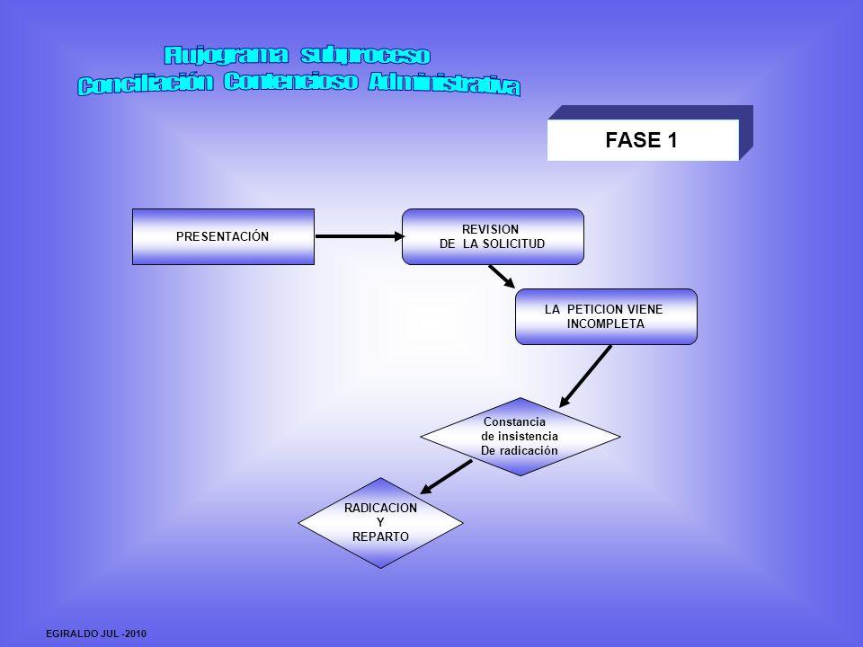 FASE 1 PRESENTACIÓN REVISION DE LA SOLICITUD RADICACION Y REPARTO Constancia de insistencia De radicación LA PETICION VIENE INCOMPLETA EGIRALDO JUL -2010