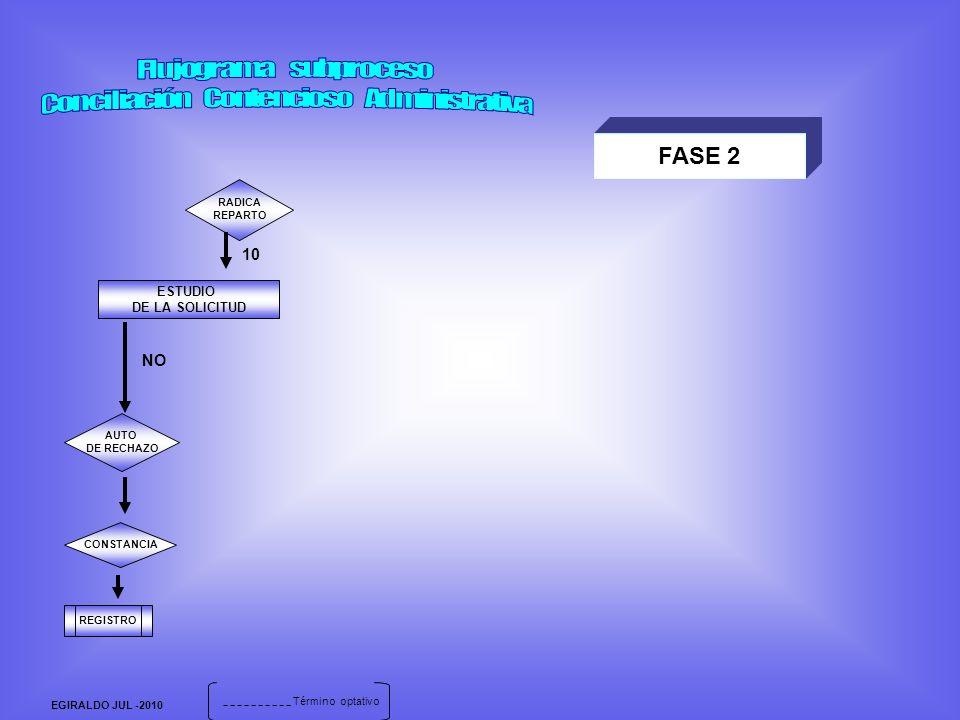 FASE 2 RADICA REPARTO ESTUDIO DE LA SOLICITUD AUTO DE RECHAZO CONSTANCIA 10 REGISTRO NO Término optativo