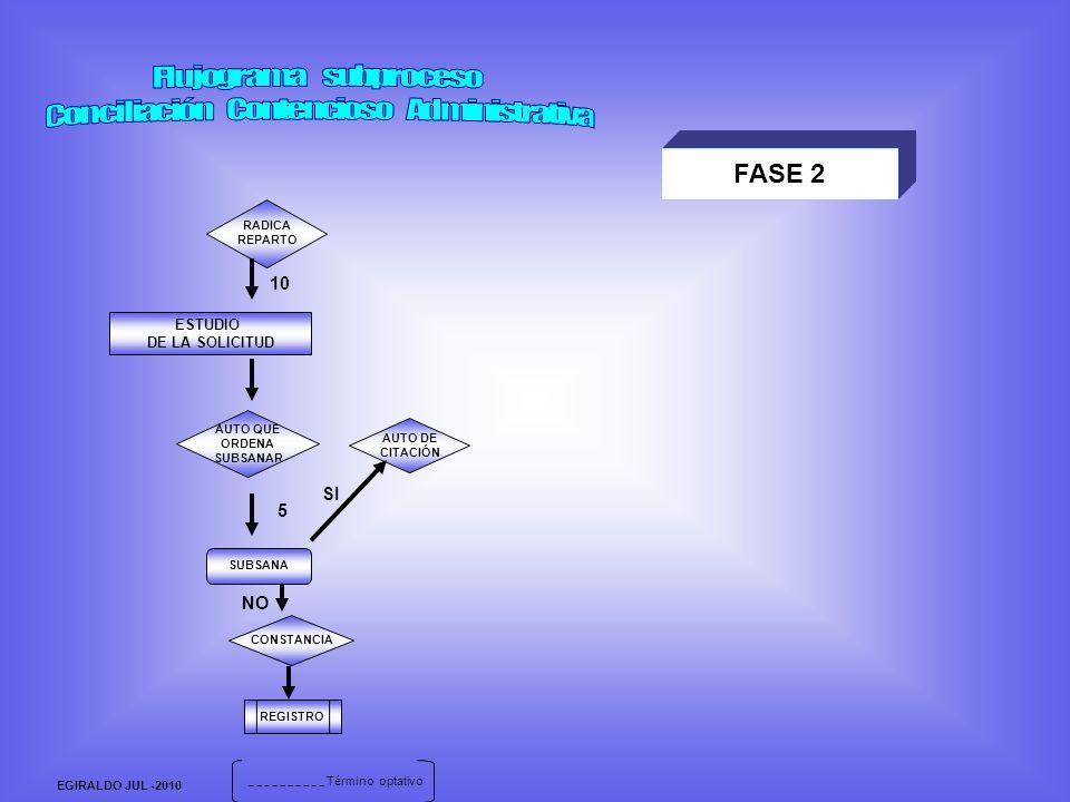 EGIRALDO JUL -2010 FASE 2 RADICA REPARTO ESTUDIO DE LA SOLICITUD CONSTANCIA AUTO DE CITACIÓN SI 10 AUTO QUE ORDENA SUBSANAR REGISTRO 5 SUBSANA NO Término optativo