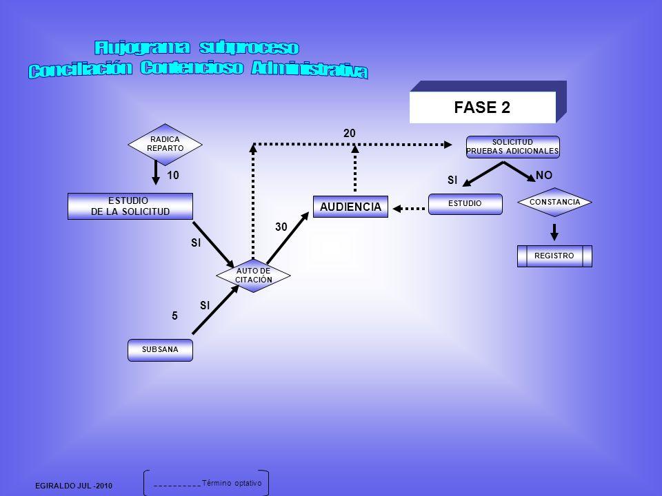 EGIRALDO JUL -2010 FASE 2 RADICA REPARTO ESTUDIO DE LA SOLICITUD AUTO DE CITACIÓN SOLICITUD PRUEBAS ADICIONALES AUDIENCIA ESTUDIO CONSTANCIA NO SI 10 30 20 REGISTRO 5 SUBSANA SI Término optativo