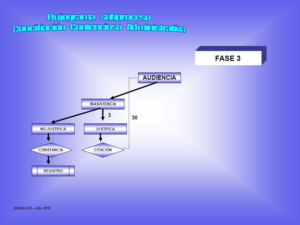 EGIRALDO – JUL-2010 INASISTENCIA NO JUSTIFICA CONSTANCIA JUSTIFICA CITACIÓN REGISTRO AUDIENCIA 30 3 FASE 3