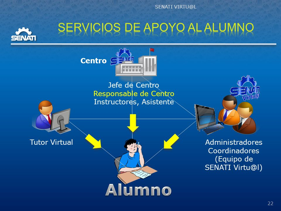 22 Administradores Coordinadores (Equipo de SENATI Virtu@l) Tutor Virtual Jefe de Centro Responsable de Centro Instructores, Asistente Centro
