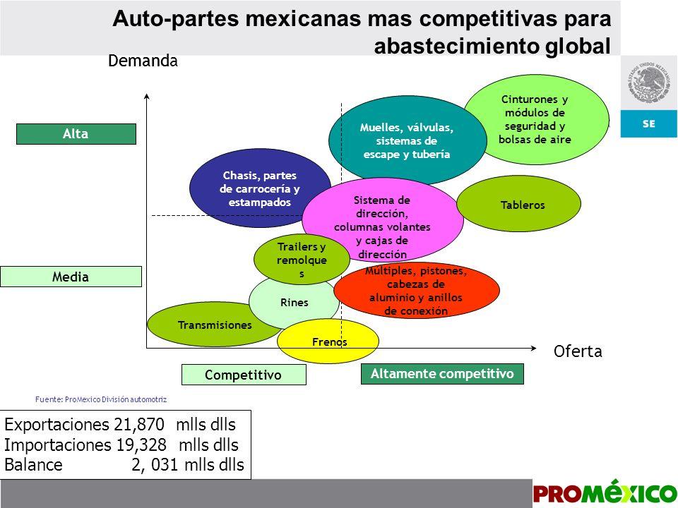 Abastecimiento global desde México por empresas Cinturones y módulos de seguridad y bolsas de aire Takata de México Delphi Interior Systems de Méx.