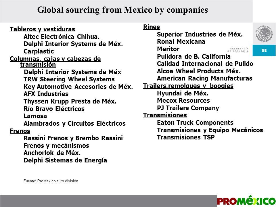 Ubicación geográfica de la industria automotriz en México North Center Bajío