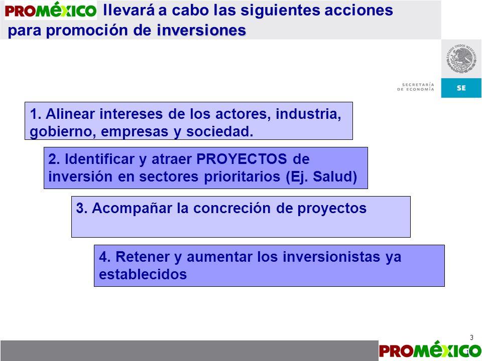 1.Análisis de la demanda y oferta internacional con la nacional para alinear el modelo.
