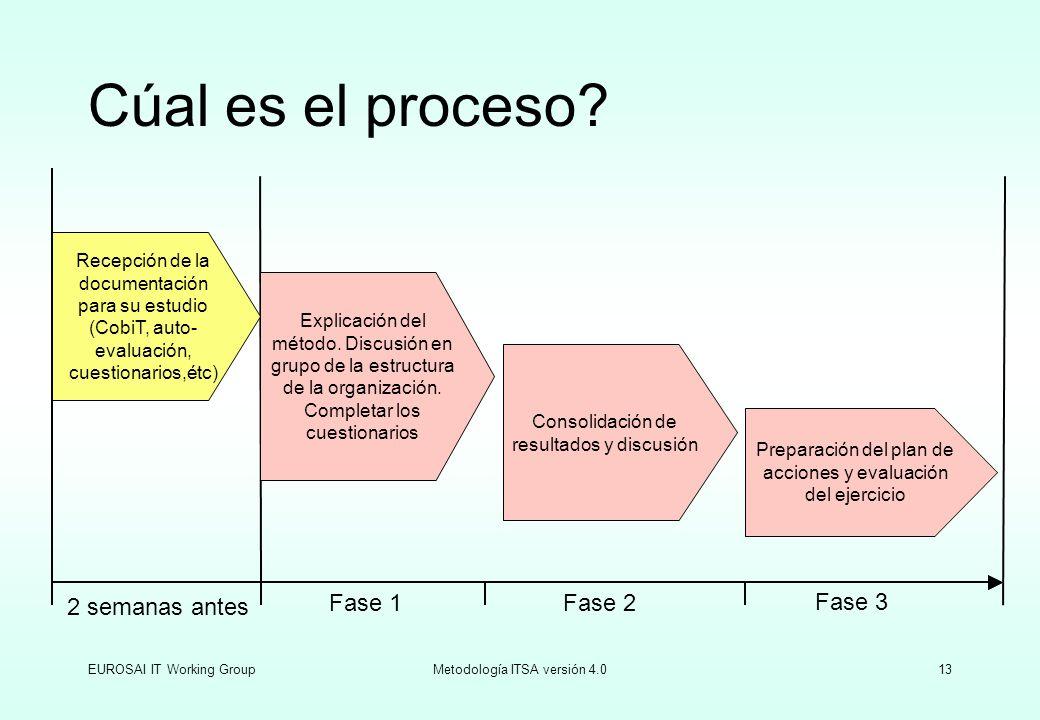 EUROSAI IT Working GroupMetodología ITSA versión 4.013 Cúal es el proceso? Fase 2 2 semanas antes Fase 1 Fase 3 Recepción de la documentación para su