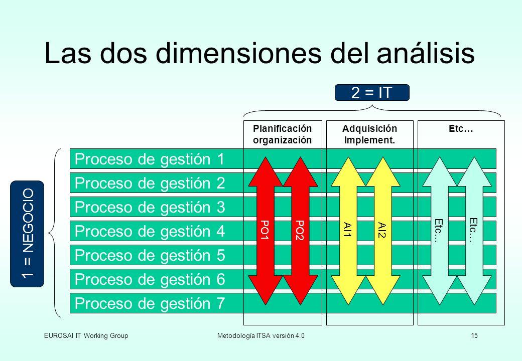 EUROSAI IT Working GroupMetodología ITSA versión 4.015 Las dos dimensiones del análisis Proceso de gestión 2 Proceso de gestión 3 Proceso de gestión 4
