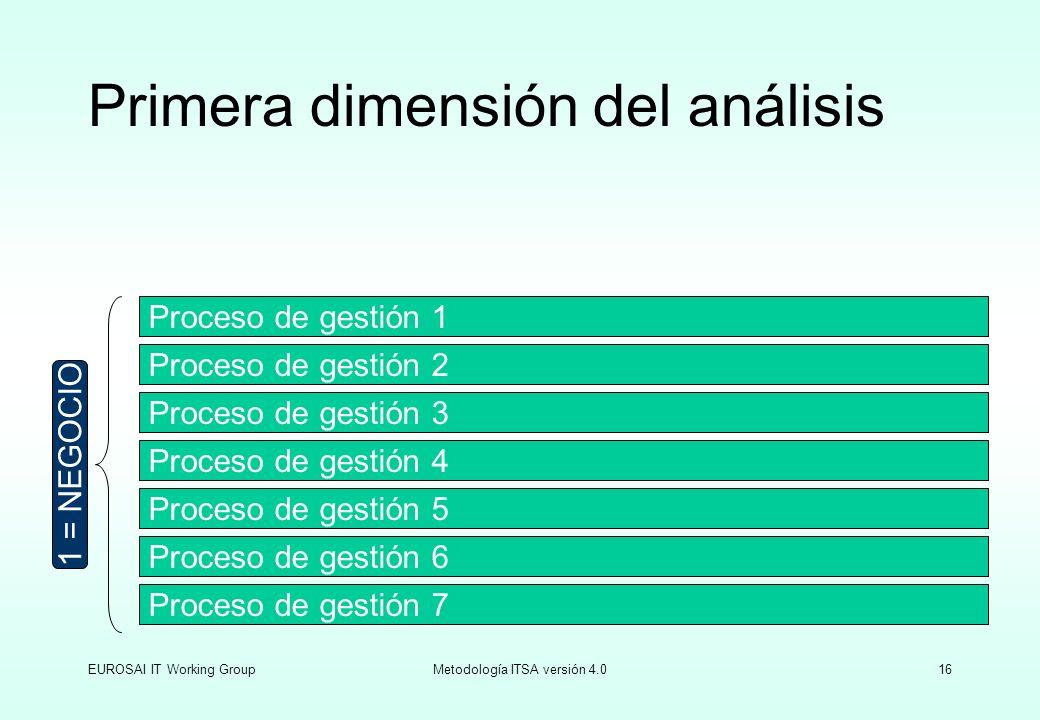 EUROSAI IT Working GroupMetodología ITSA versión 4.016 Primera dimensión del análisis Proceso de gestión 2 Proceso de gestión 3 Proceso de gestión 4 P