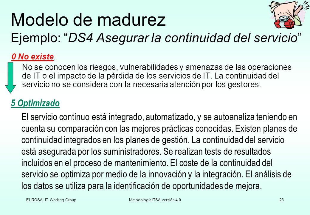 EUROSAI IT Working GroupMetodología ITSA versión 4.023 Modelo de madurez Ejemplo: DS4 Asegurar la continuidad del servicio 0 No existe. No se conocen