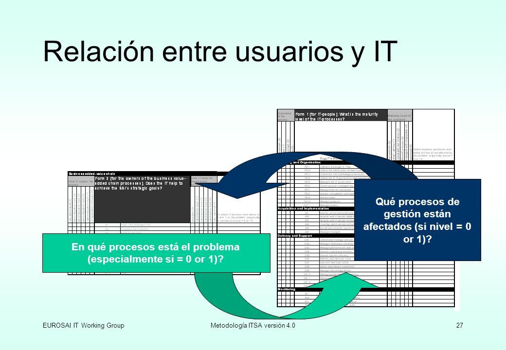EUROSAI IT Working GroupMetodología ITSA versión 4.027 Relación entre usuarios y IT En qué procesos está el problema (especialmente si = 0 or 1)? Qué