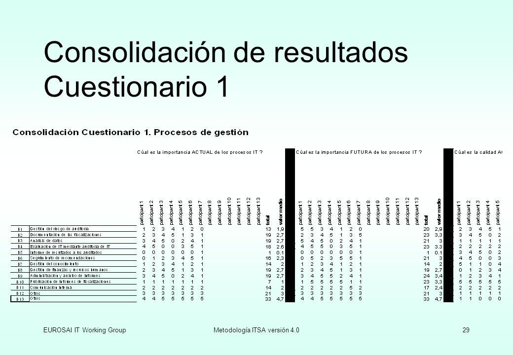 EUROSAI IT Working GroupMetodología ITSA versión 4.029 Consolidación de resultados Cuestionario 1