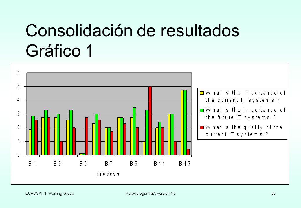 EUROSAI IT Working GroupMetodología ITSA versión 4.030 Consolidación de resultados Gráfico 1