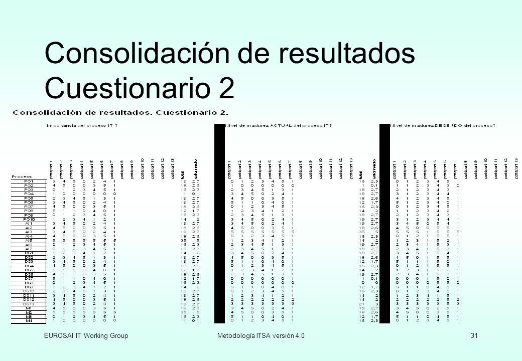 EUROSAI IT Working GroupMetodología ITSA versión 4.031 Consolidación de resultados Cuestionario 2