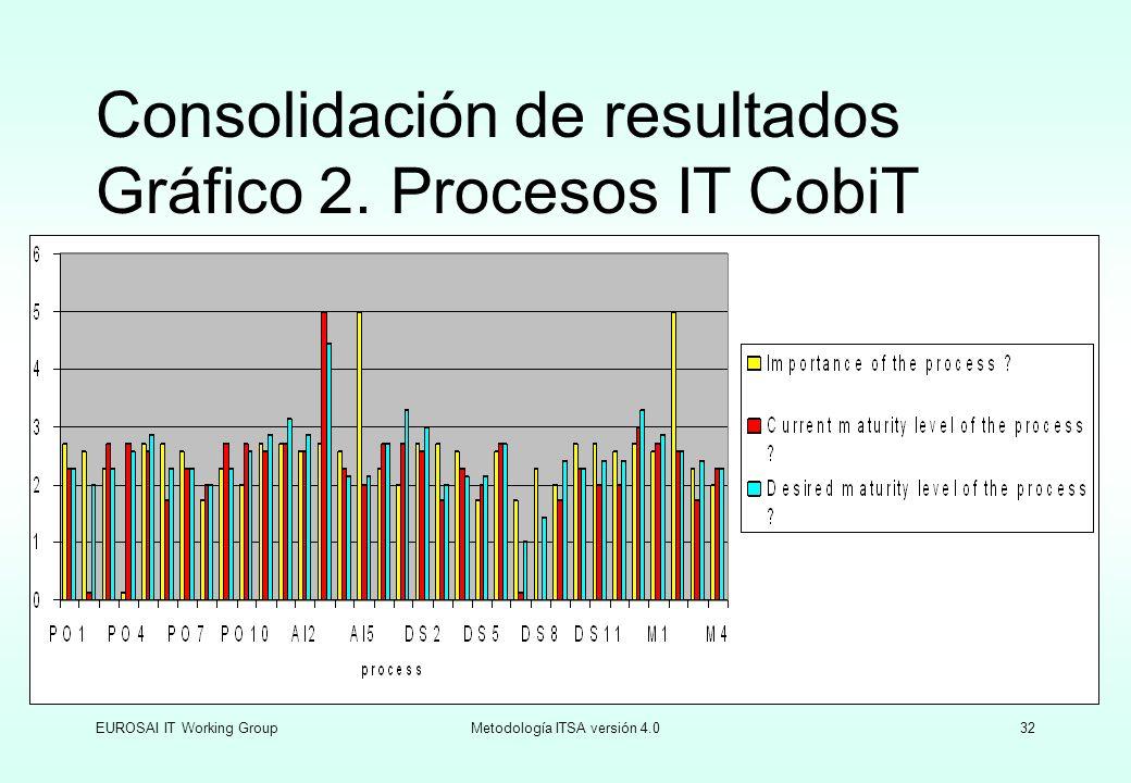 EUROSAI IT Working GroupMetodología ITSA versión 4.032 Consolidación de resultados Gráfico 2. Procesos IT CobiT