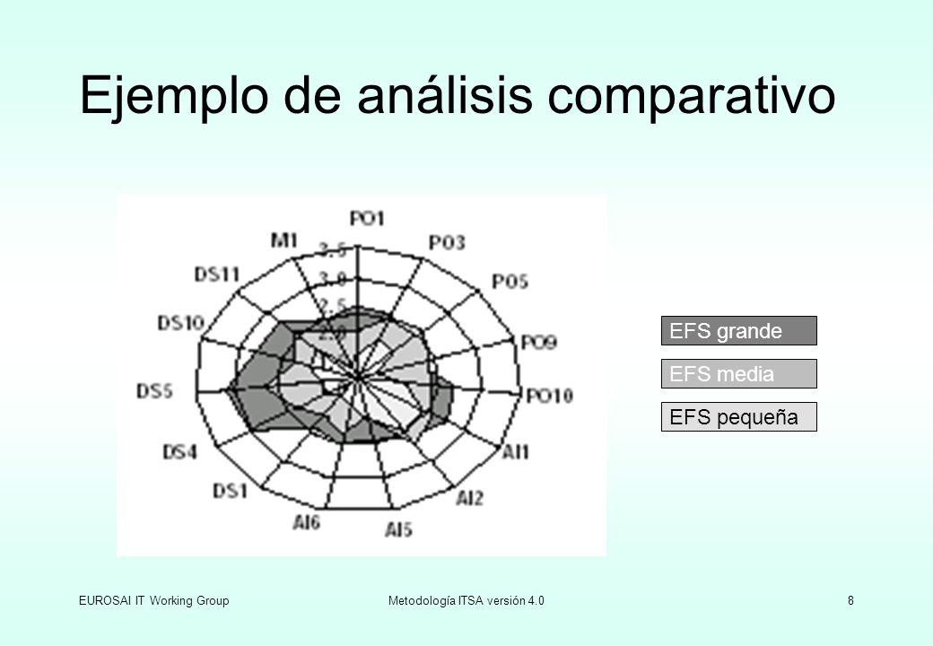 EUROSAI IT Working GroupMetodología ITSA versión 4.08 Ejemplo de análisis comparativo EFS grande EFS media EFS pequeña