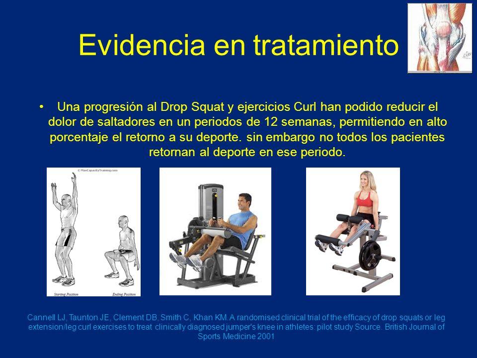 Evidencia en tratamiento Una progresión al Drop Squat y ejercicios Curl han podido reducir el dolor de saltadores en un periodos de 12 semanas, permitiendo en alto porcentaje el retorno a su deporte.