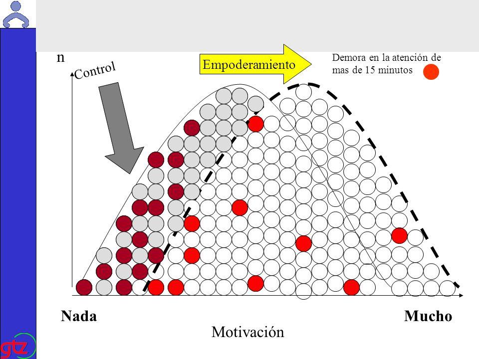 Martin Kade Espiral del empoderamiento Motivación Búsqueda creativa de mejoras Empoderar, confiar, tolerar, respetar, comunicar Eficiencia Metodos internos de mejora de calidad Quality management, Total Quality,