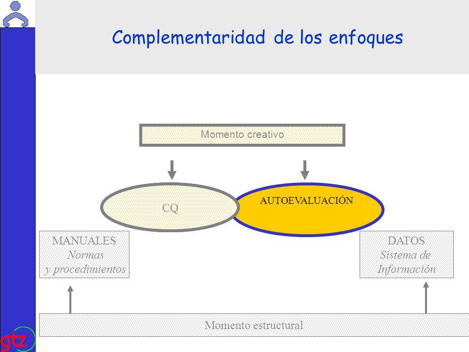 Martin Kade Calidad DATOS Sistema de Información AUTOEVALUACIÓN CQ MANUALES Normas y procedimientos Momento estructural Momento dinámico Complementaridad de los enfoques