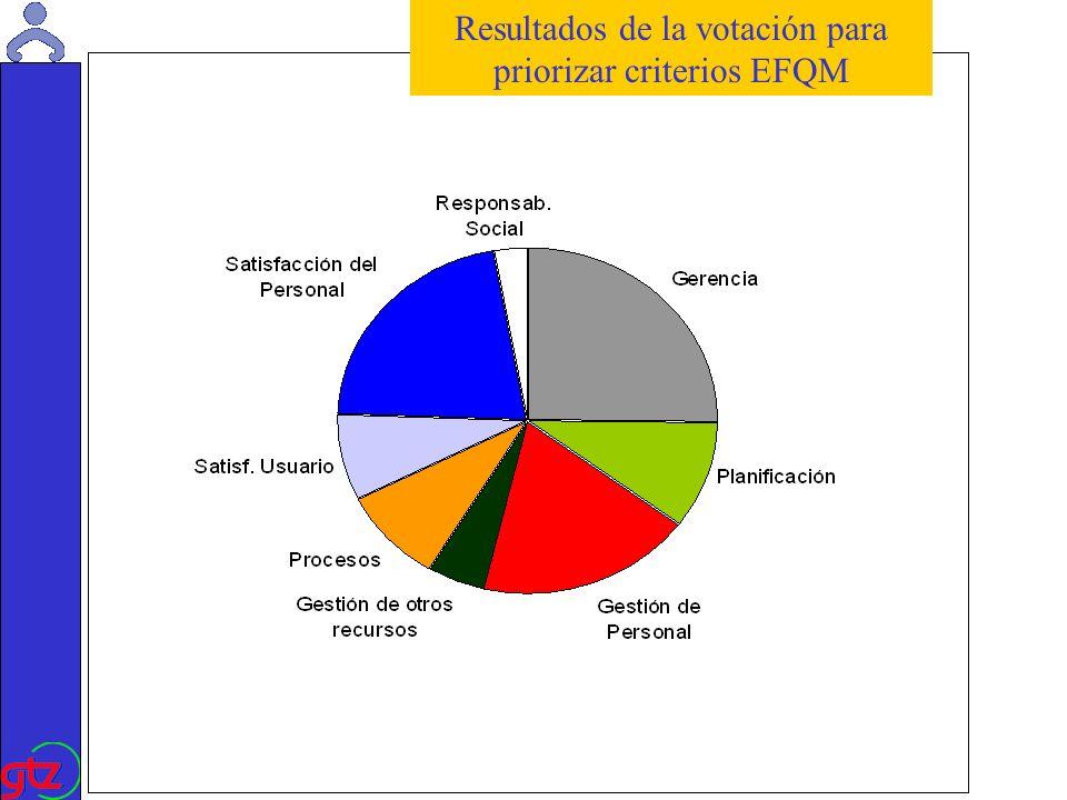 Martin Kade Programa para la Red Verificación Comparación de documentos: inventario, adquisiciones, balance Transparencia del balance financiero, auditoria....