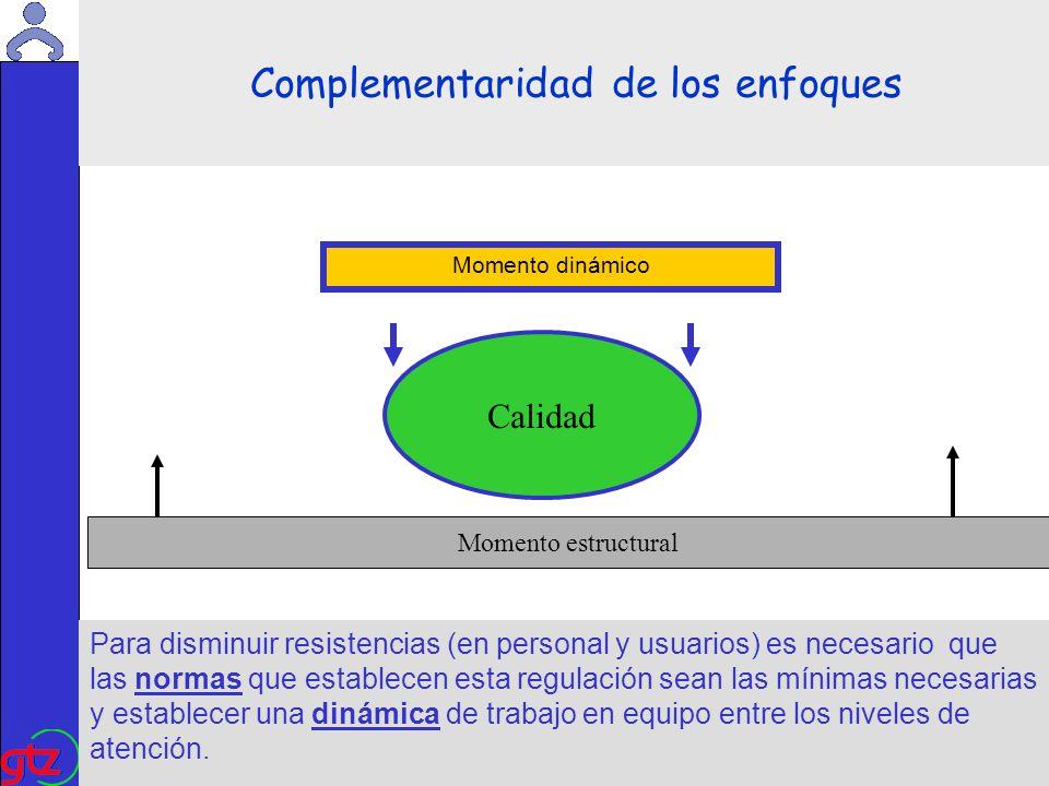 Martin Kade Momento estructural Momento dinámico Complementaridad de los enfoques Para disminuir resistencias (en personal y usuarios) es necesario que las normas que establecen esta regulación sean las mínimas necesarias y establecer una dinámica de trabajo en equipo entre los niveles de atención.