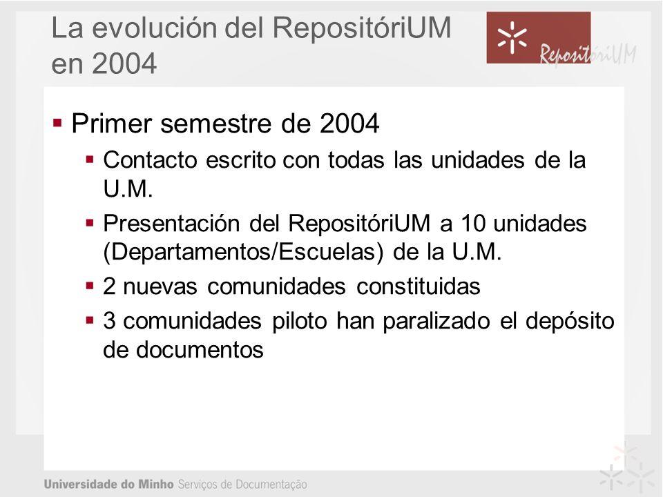 La evolución del RepositóriUM en 2004 Primer semestre de 2004 Contacto escrito con todas las unidades de la U.M.