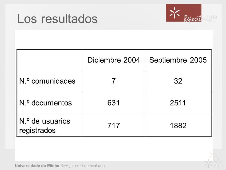 Los resultados Diciembre 2004Septiembre 2005 N.º comunidades732 N.º documentos6312511 N.º de usuarios registrados 7171882