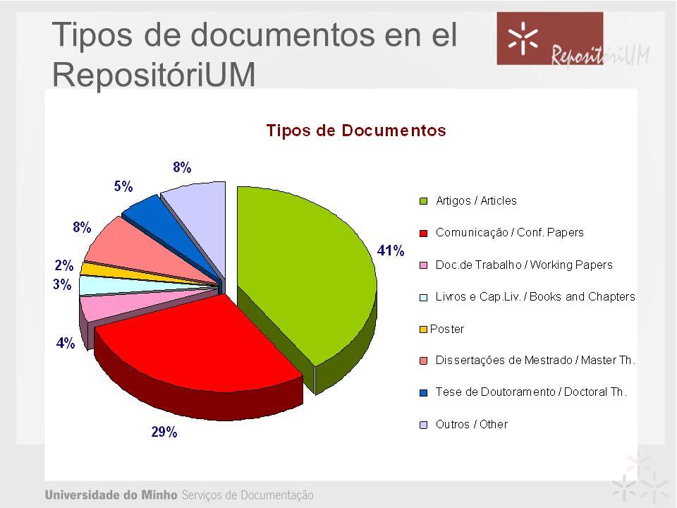 Tipos de documentos en el RepositóriUM
