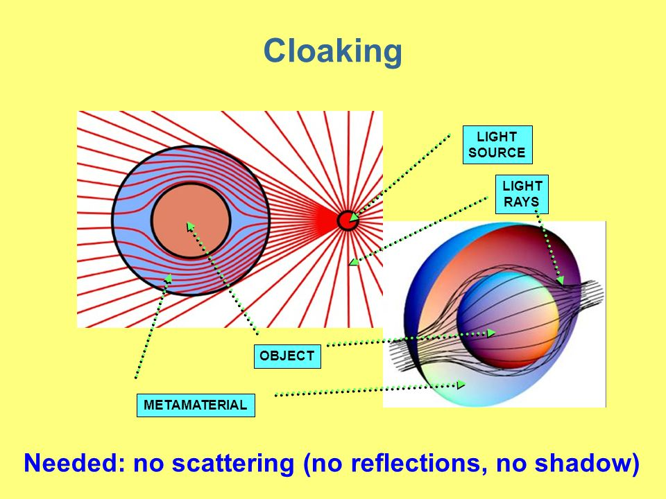 LIGHT SOURCE OBJECT METAMATERIAL LIGHT RAYS Cloaking Needed: no scattering (no reflections, no shadow)