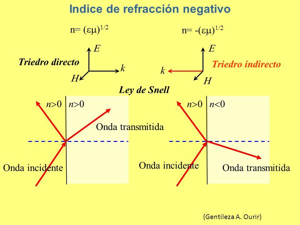 Indice de refracción negativo n= -( k k n n n n Ley de Snell n= ( Triedro directo Triedro indirecto Onda incidente Onda transmitida (Gentileza A.
