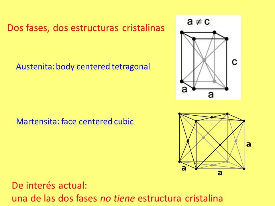 Austenita: body centered tetragonal Martensita: face centered cubic Dos fases, dos estructuras cristalinas De interés actual: una de las dos fases no tiene estructura cristalina