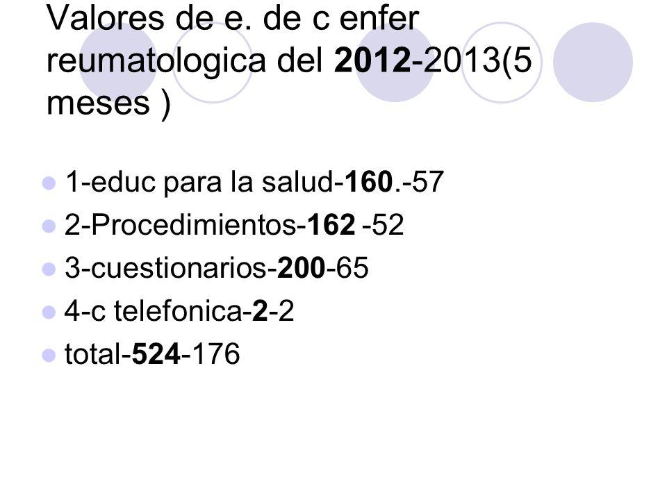 Valores de e. de c enfer reumatologica del 2012-2013(5 meses ) 1-educ para la salud-160.-57 2-Procedimientos-162 -52 3-cuestionarios-200-65 4-c telefo
