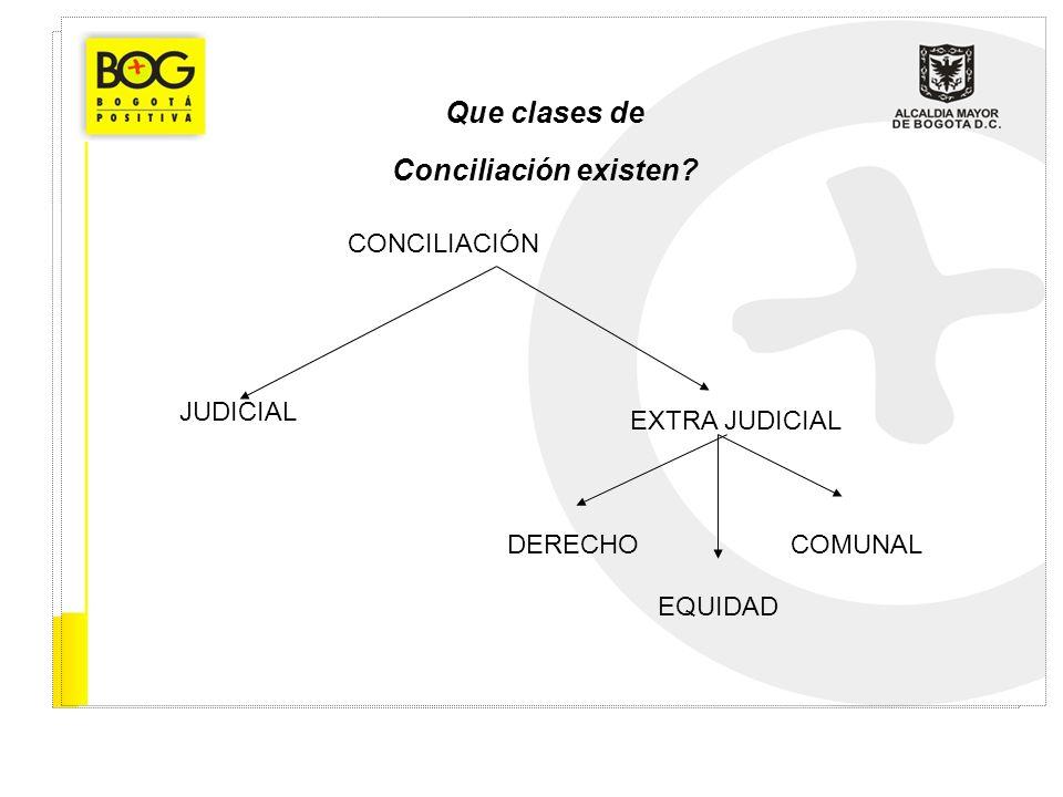 Que clases de Conciliación existen? CONCILIACIÓN JUDICIAL EXTRA JUDICIAL DERECHO EQUIDAD COMUNAL
