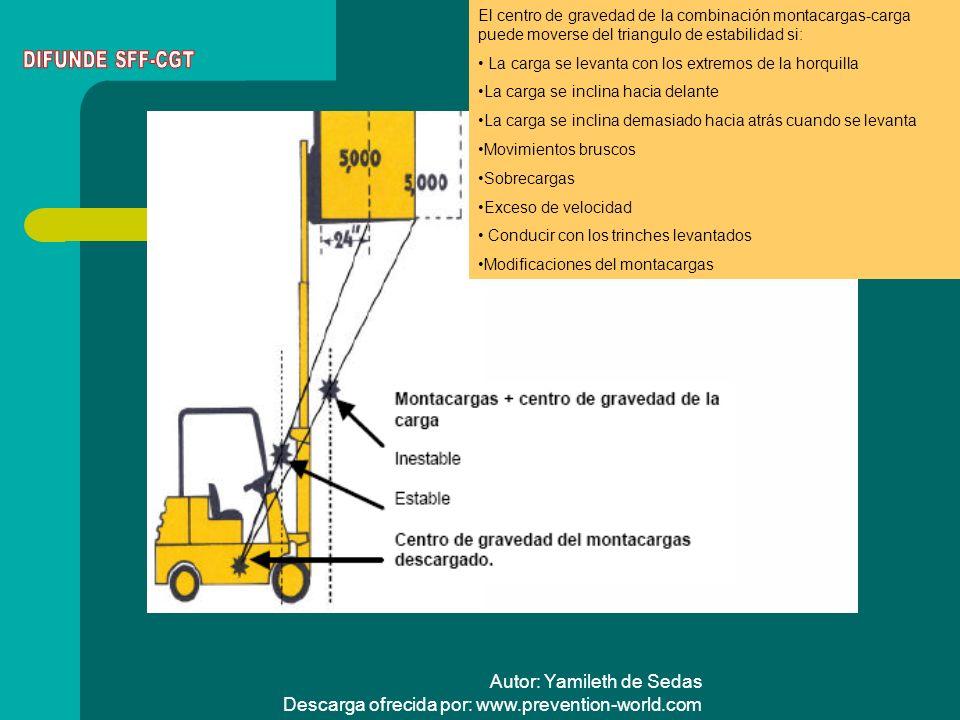 Autor: Yamileth de Sedas Descarga ofrecida por: www.prevention-world.com Cómo encontrar la capacidad de carga Localice la placa de identificación de fábrica que establece la capacidad de carga bajo circunstancias normales.