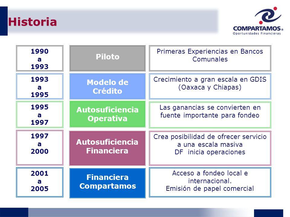 Piloto Autosuficiencia Operativa Autosuficiencia Financiera 1990 a 1993 a 1995 a 1997 a 2000 Modelo de Crédito Financiera Compartamos 2001 a 2005 Primeras Experiencias en Bancos Comunales Crecimiento a gran escala en GDIS (Oaxaca y Chiapas) Las ganancias se convierten en fuente importante para fondeo Crea posibilidad de ofrecer servicio a una escala masiva DF inicia operaciones Acceso a fondeo local e internacional.