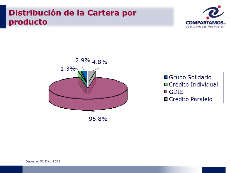 Distribución de la Cartera por producto Datos al 31 Dic. 2005 95.8% 1.3% 2.9% 4.8% Crédito Individual Grupo Solidario GDIS Crédito Paralelo