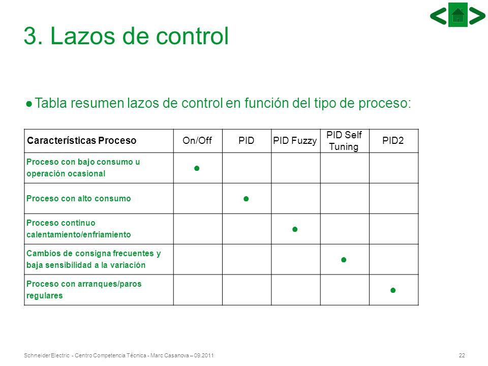 22Schneider Electric - Centro Competencia Técnica - Marc Casanova – 09.2011 3. Lazos de control Tabla resumen lazos de control en función del tipo de
