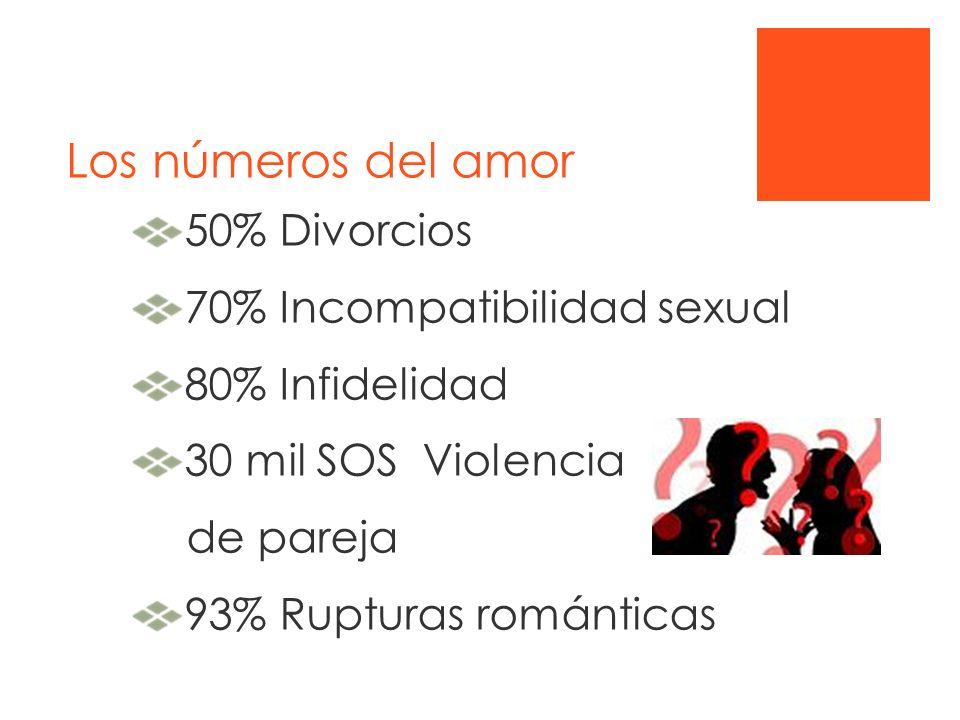 Los números del amor 50% Divorcios 70% Incompatibilidad sexual 80% Infidelidad 30 mil SOS Violencia de pareja 93% Rupturas románticas