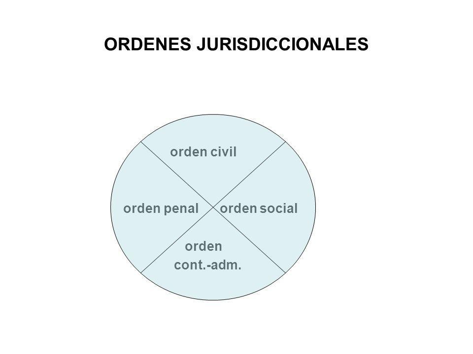 ORDEN CIVIL Tribunal Supremo (Sala 1ª) Tribunales Superiores de Justicia (Sala de lo Civil y Penal) Audiencias Provinciales Juzgados de lo Mercantil Juzgados de Primera Instancia (e Instrucción) Juzgados de Paz
