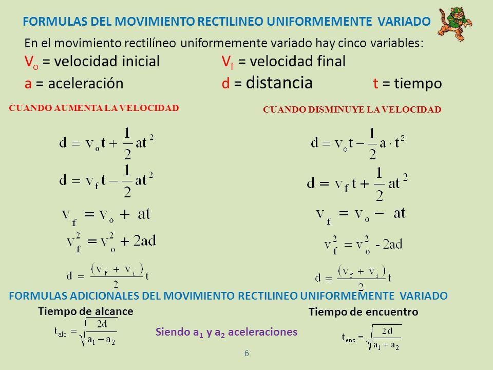 FORMULAS DEL MOVIMIENTO RECTILINEO UNIFORMEMENTE VARIADO En el movimiento rectilíneo uniformemente variado hay cinco variables: V o = velocidad inicia